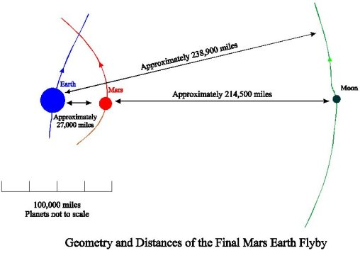 The first nine clues mars earth wars figure 25 geometry and distances of the final mars earth flyby ccuart Choice Image